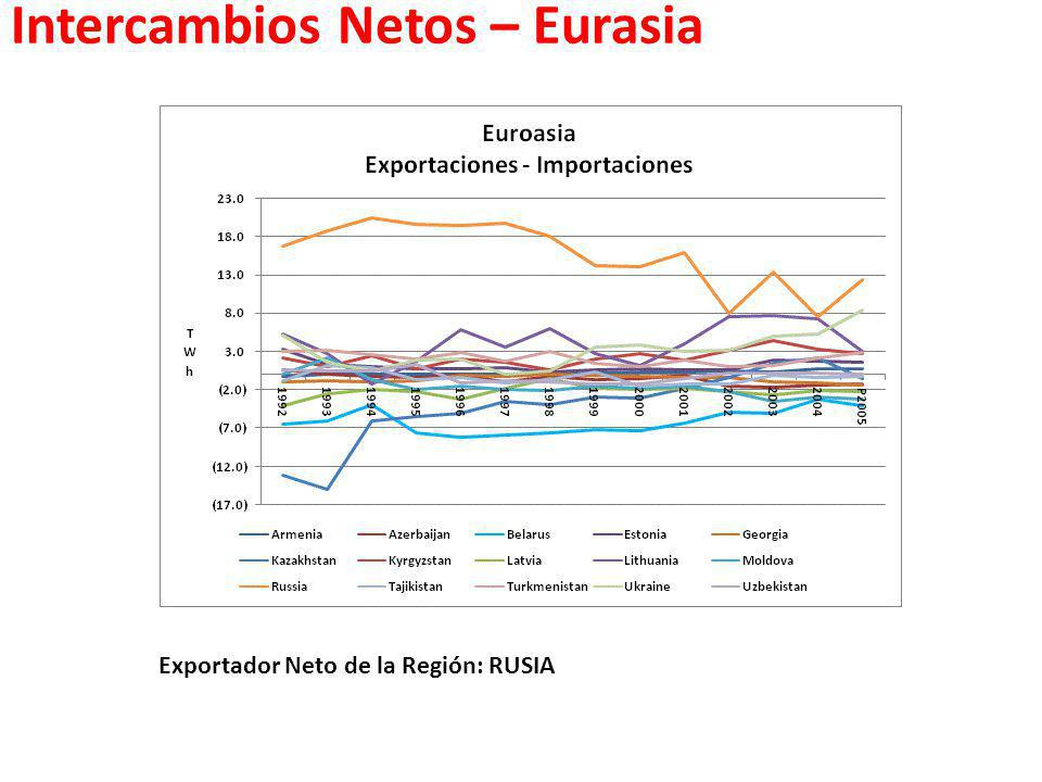 Intercambios Netos – Eurasia