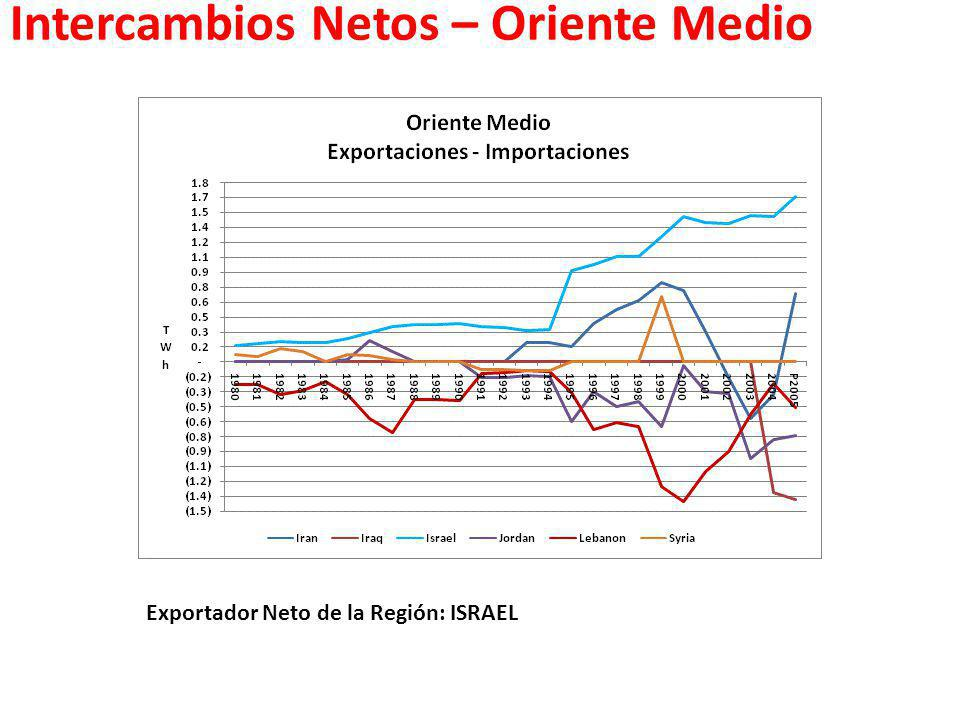 Intercambios Netos – Oriente Medio