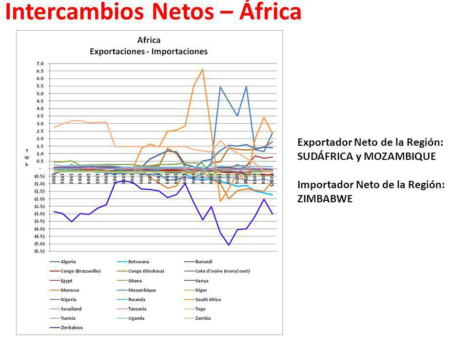 Intercambios Netos – África