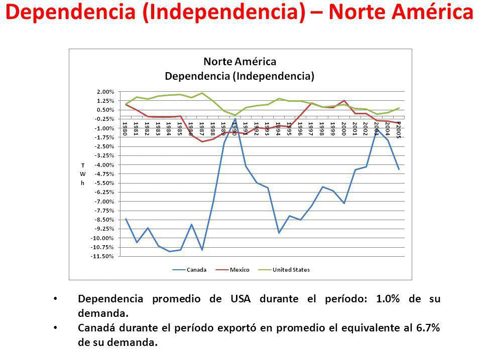 Dependencia (Independencia) – Norte América