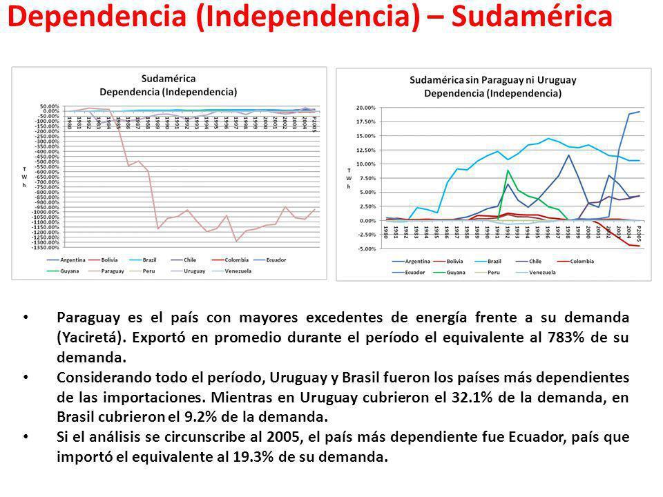 Dependencia (Independencia) – Sudamérica
