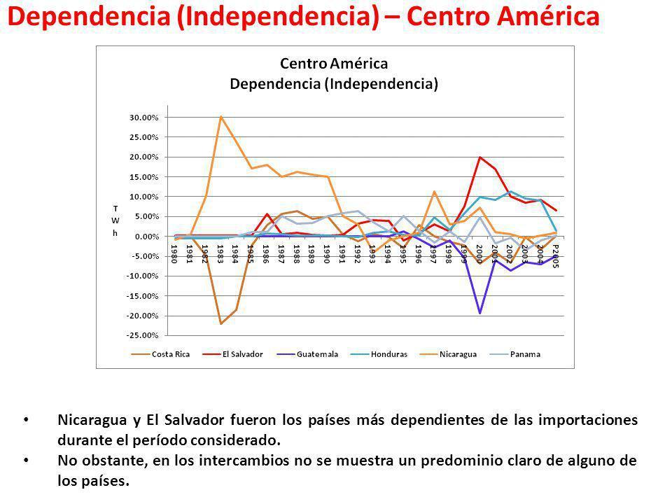 Dependencia (Independencia) – Centro América