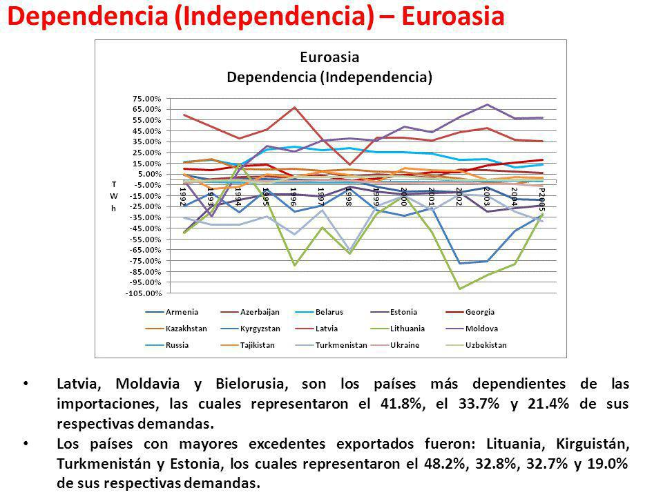 Dependencia (Independencia) – Euroasia