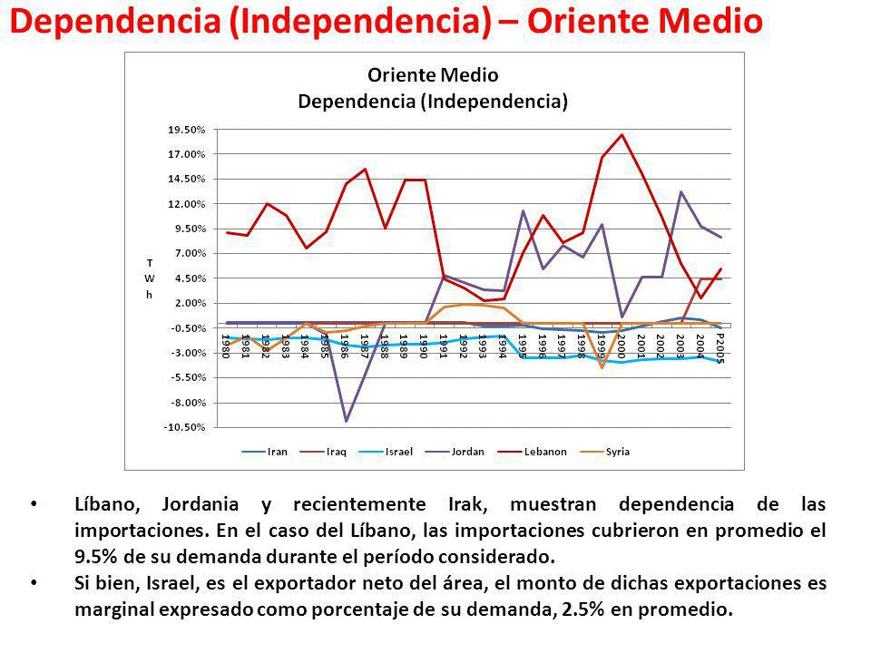 Dependencia (Independencia) – Oriente Medio