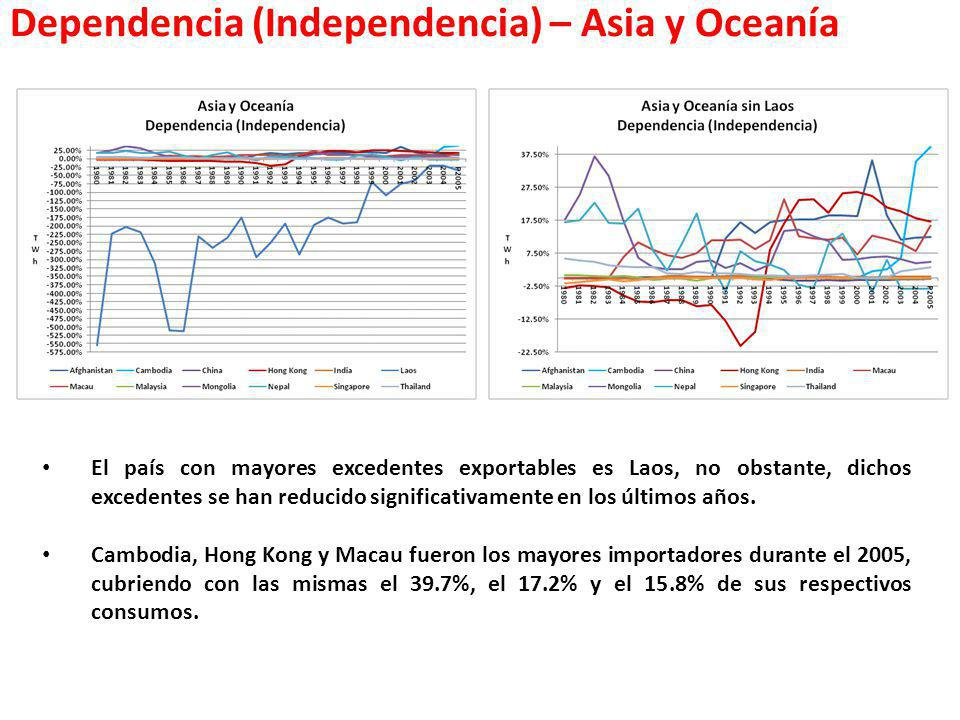 Dependencia (Independencia) – Asia y Oceanía