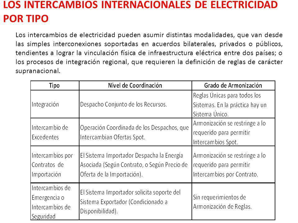 LOS INTERCAMBIOS INTERNACIONALES DE ELECTRICIDAD POR TIPO