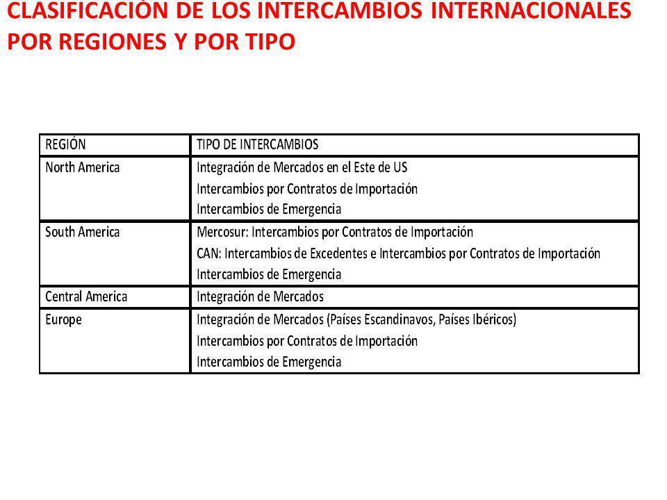 CLASIFICACIÓN DE LOS INTERCAMBIOS INTERNACIONALES POR REGIONES Y POR TIPO