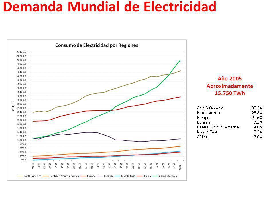 Demanda Mundial de Electricidad