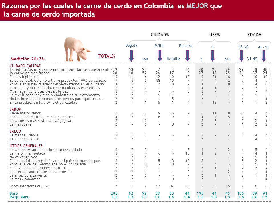 Razones por las cuales la carne de cerdo en Colombia es MEJOR que