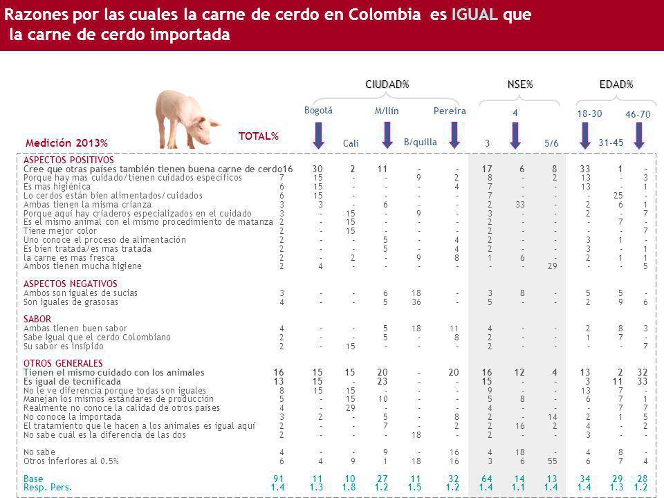 Razones por las cuales la carne de cerdo en Colombia es IGUAL que