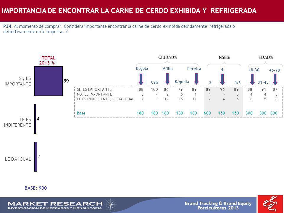 IMPORTANCIA DE ENCONTRAR LA CARNE DE CERDO EXHIBIDA Y REFRIGERADA