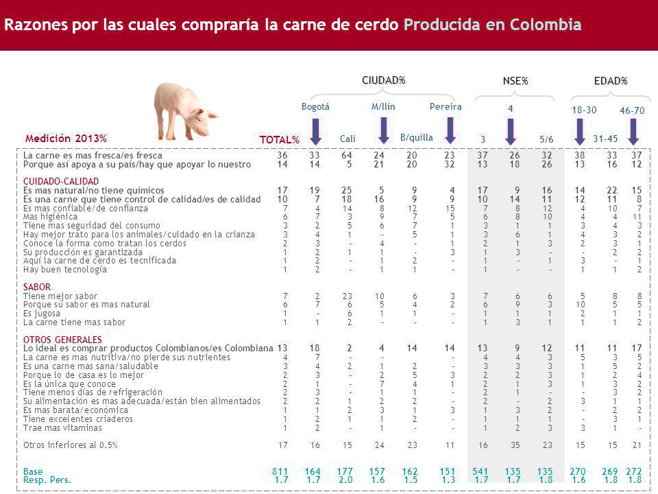 Razones por las cuales compraría la carne de cerdo Producida en Colombia