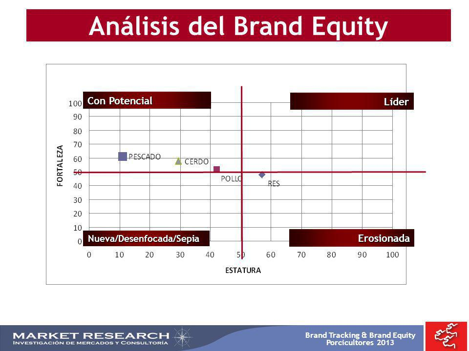 Análisis del Brand Equity
