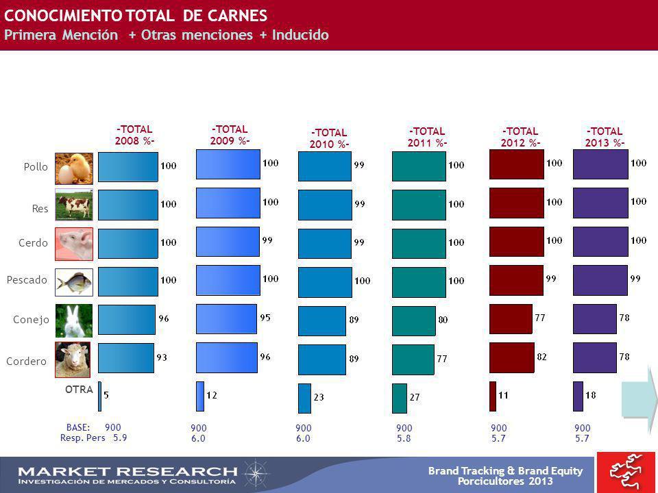 CONOCIMIENTO TOTAL DE CARNES