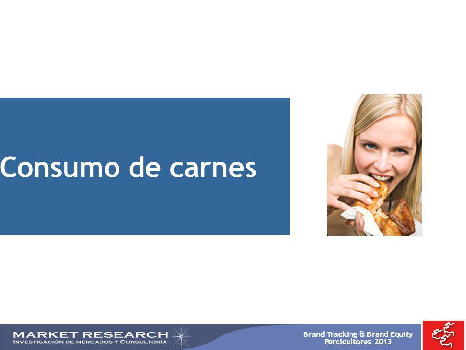 Consumo de carnes