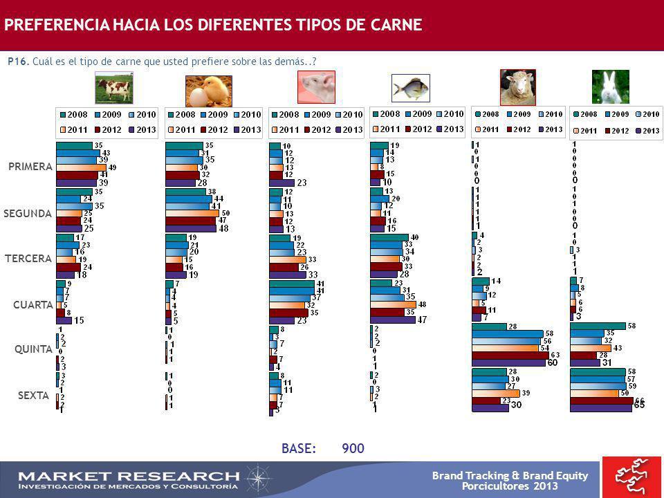 PREFERENCIA HACIA LOS DIFERENTES TIPOS DE CARNE