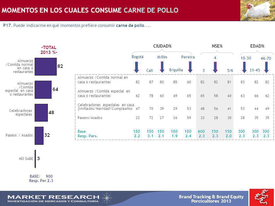 MOMENTOS EN LOS CUALES CONSUME CARNE DE POLLO