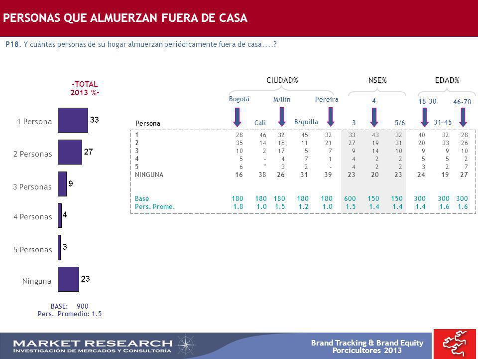 PERSONAS QUE ALMUERZAN FUERA DE CASA