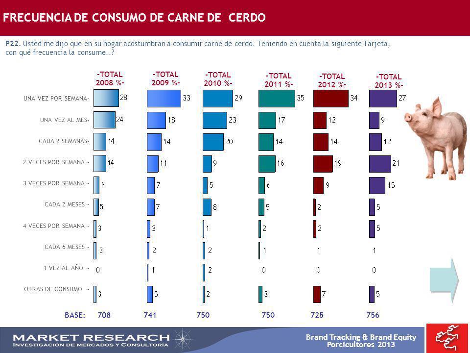 FRECUENCIA DE CONSUMO DE CARNE DE CERDO