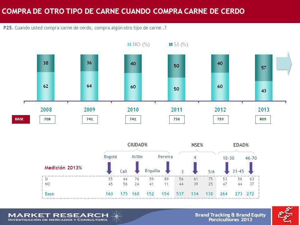 COMPRA DE OTRO TIPO DE CARNE CUANDO COMPRA CARNE DE CERDO