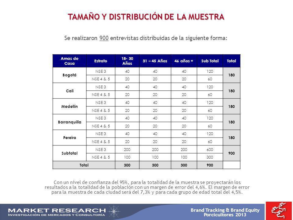 TAMAÑO Y DISTRIBUCIÓN DE LA MUESTRA