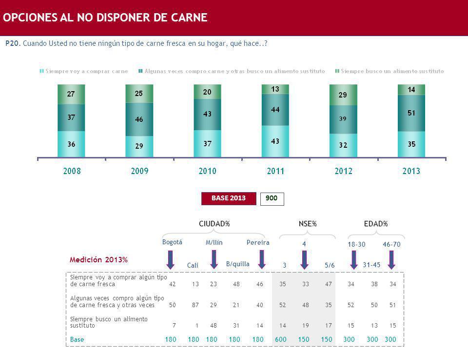OPCIONES AL NO DISPONER DE CARNE