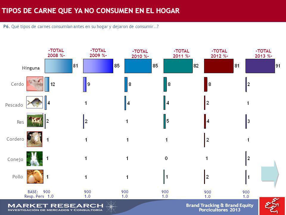 TIPOS DE CARNE QUE YA NO CONSUMEN EN EL HOGAR