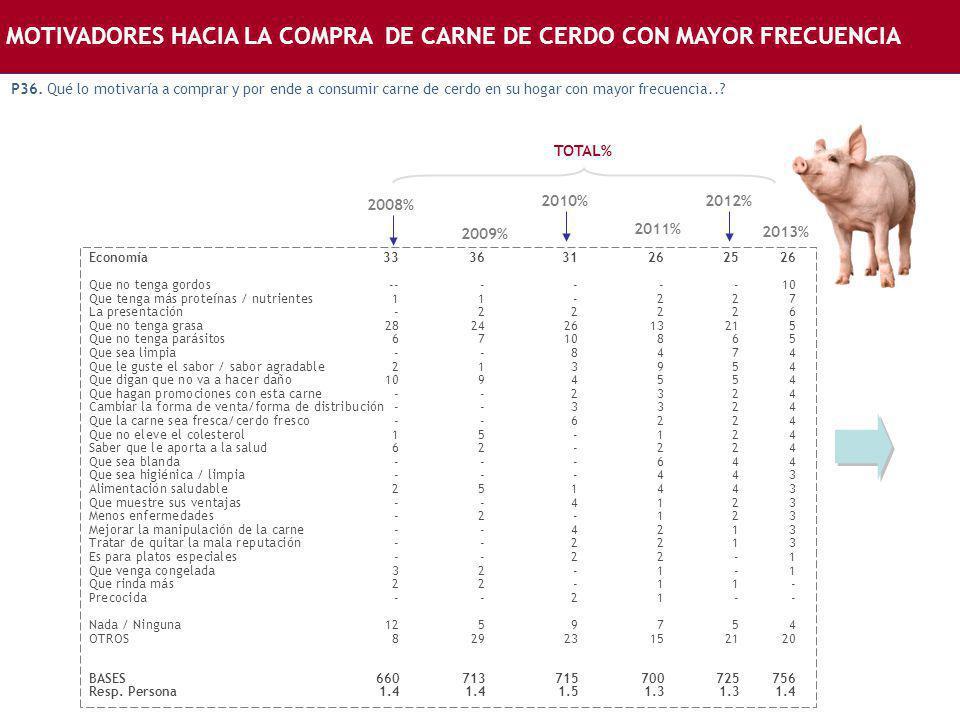 MOTIVADORES HACIA LA COMPRA DE CARNE DE CERDO CON MAYOR FRECUENCIA