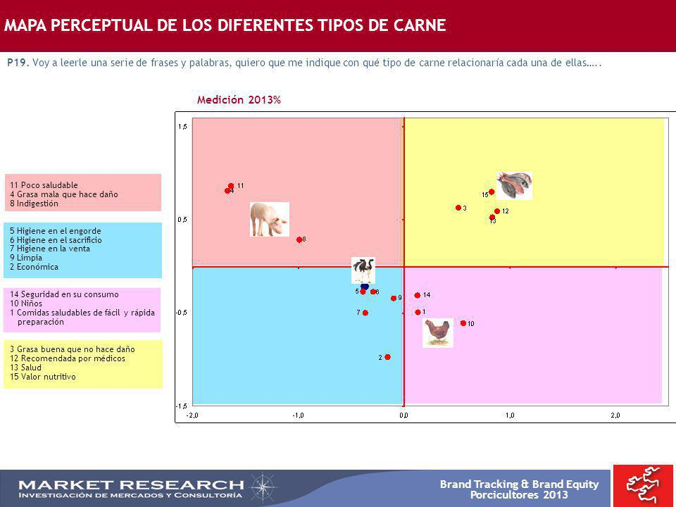 MAPA PERCEPTUAL DE LOS DIFERENTES TIPOS DE CARNE