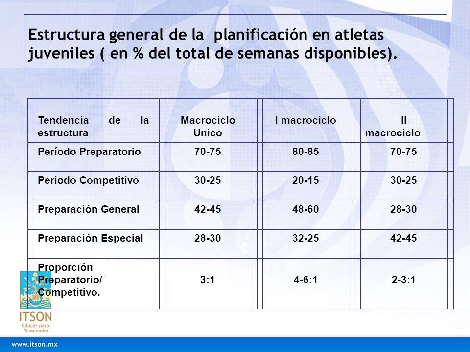 Estructura general de la planificación en atletas juveniles ( en % del total de semanas disponibles).