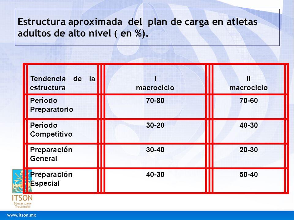 Estructura aproximada del plan de carga en atletas adultos de alto nivel ( en %).