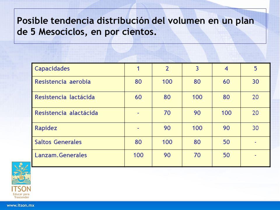 Posible tendencia distribución del volumen en un plan de 5 Mesociclos, en por cientos.