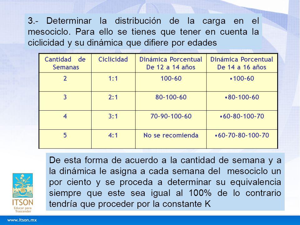 3. - Determinar la distribución de la carga en el mesociclo