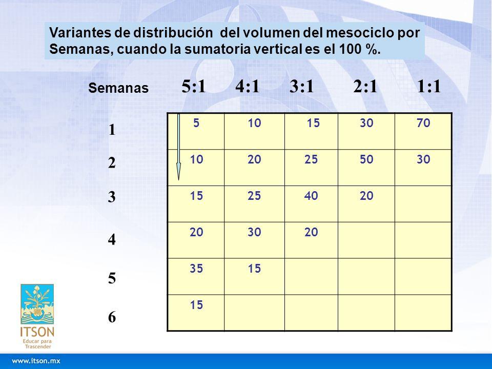 Variantes de distribución del volumen del mesociclo por