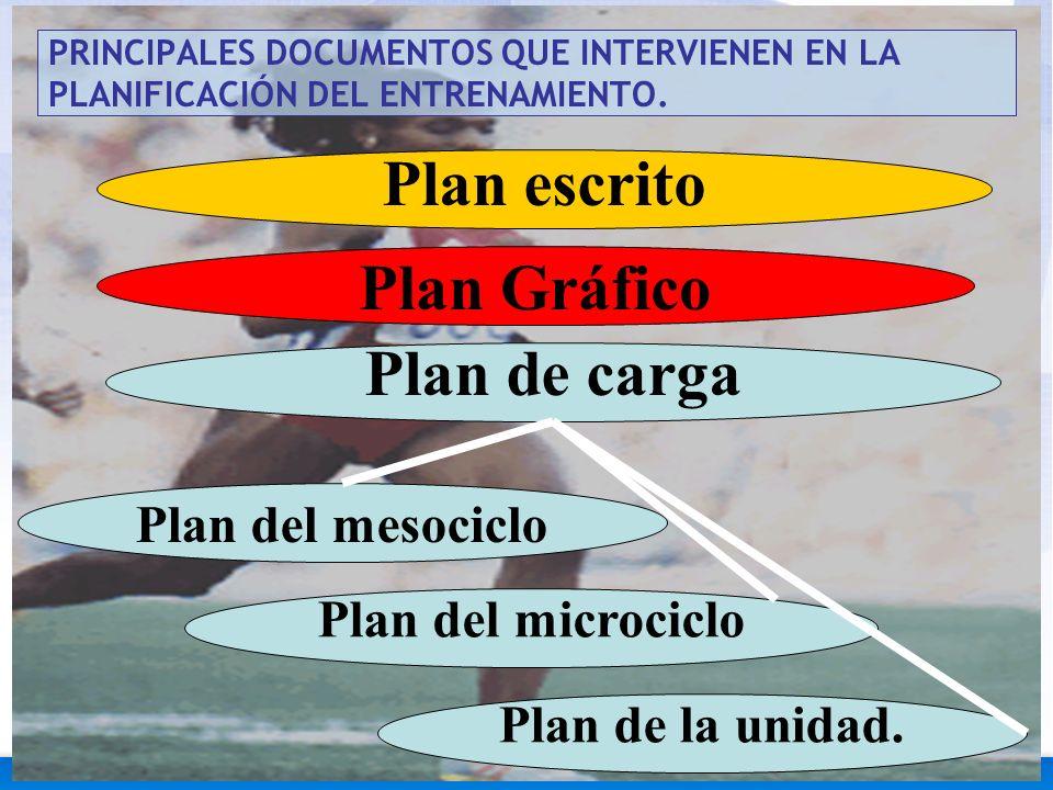 Plan escrito Plan Gráfico Plan de carga