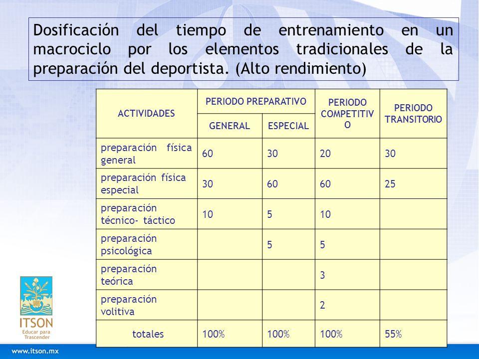 Dosificación del tiempo de entrenamiento en un macrociclo por los elementos tradicionales de la preparación del deportista. (Alto rendimiento)