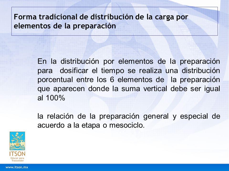 Forma tradicional de distribución de la carga por elementos de la preparación