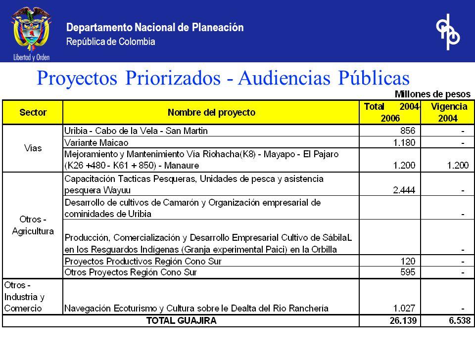 Proyectos Priorizados - Audiencias Públicas