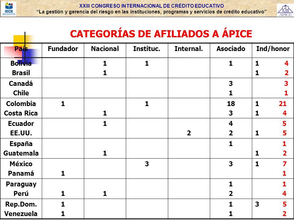CATEGORÍAS DE AFILIADOS A ÁPICE