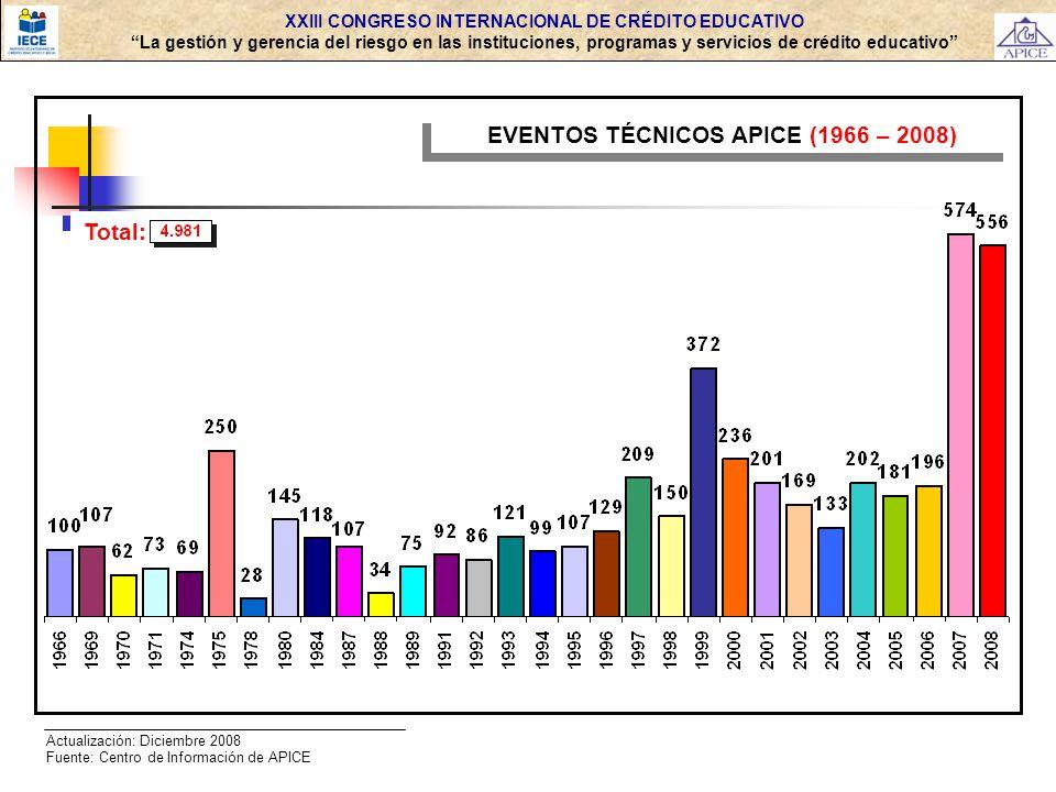 EVENTOS TÉCNICOS APICE (1966 – 2008) Total: