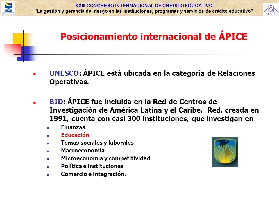 Posicionamiento internacional de ÁPICE
