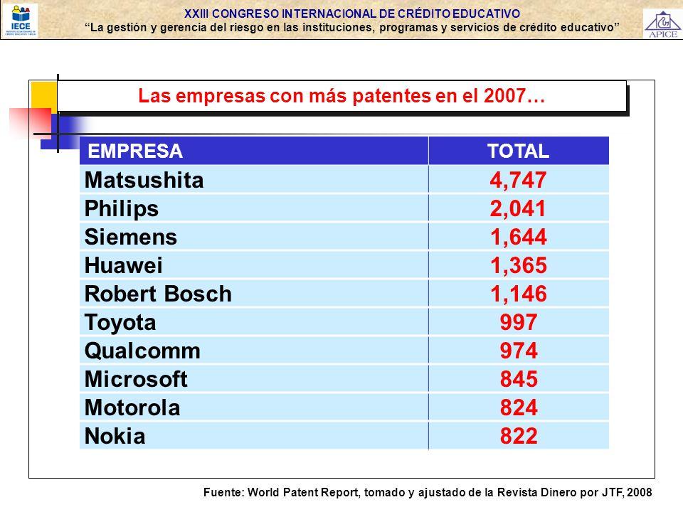 Matsushita 4,747 Philips 2,041 Siemens 1,644 Huawei 1,365 Robert Bosch