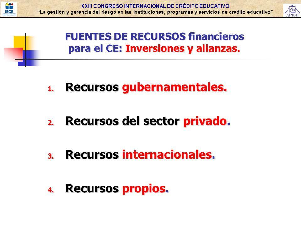 Recursos gubernamentales. Recursos del sector privado.