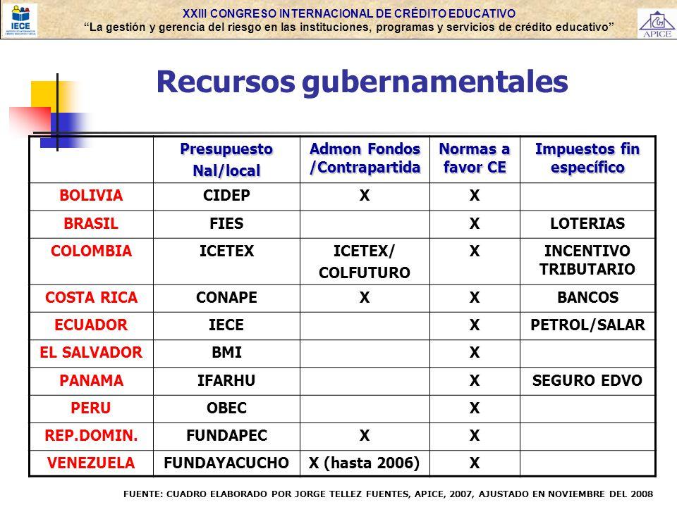Recursos gubernamentales