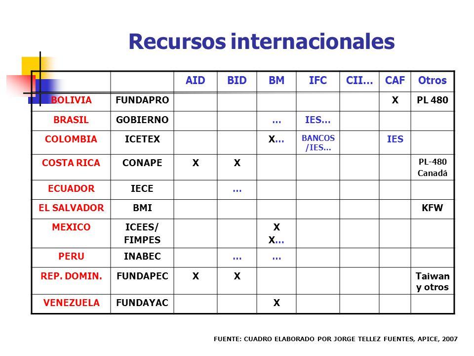 Recursos internacionales