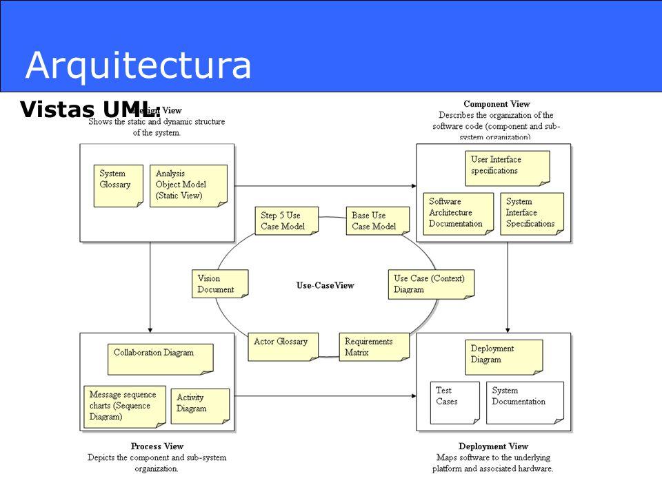 Arquitectura Vistas UML: