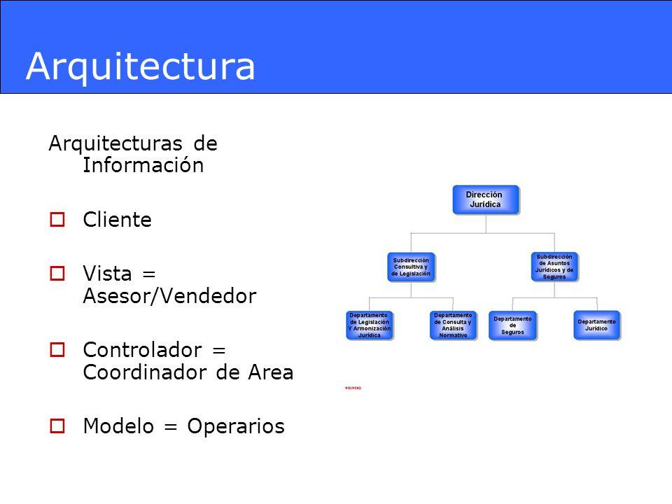 Arquitectura Arquitecturas de Información Cliente