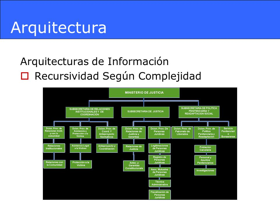 Arquitectura Arquitecturas de Información