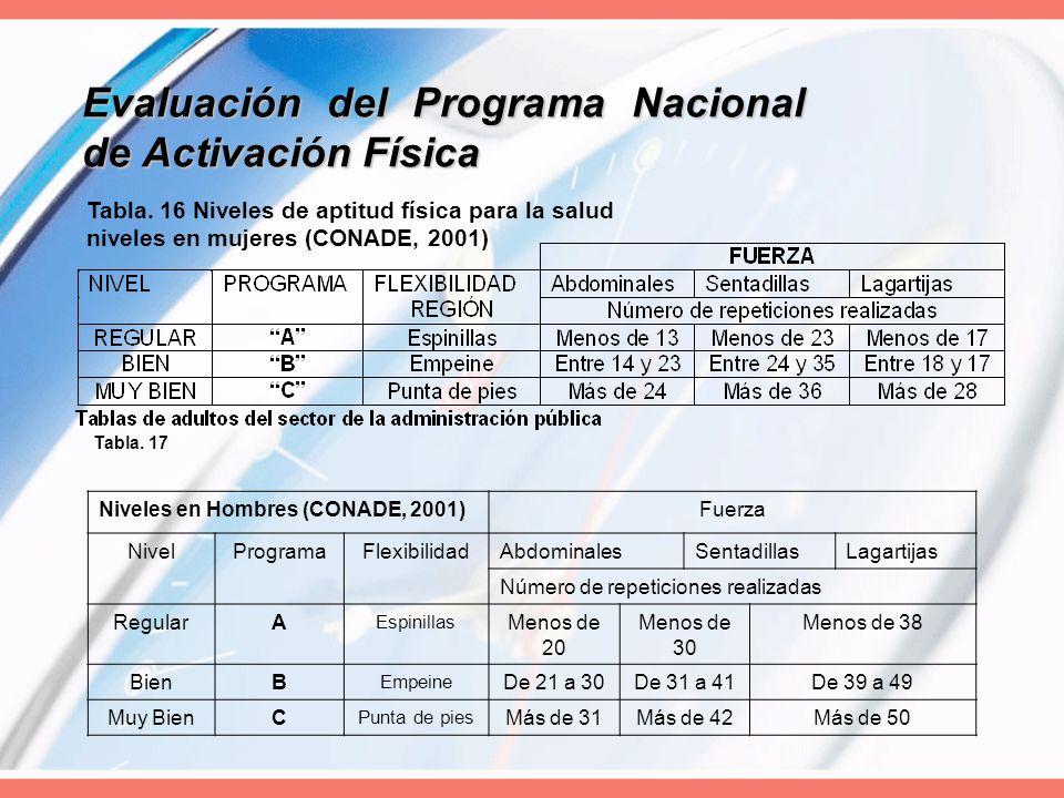 Evaluación del Programa Nacional de Activación Física