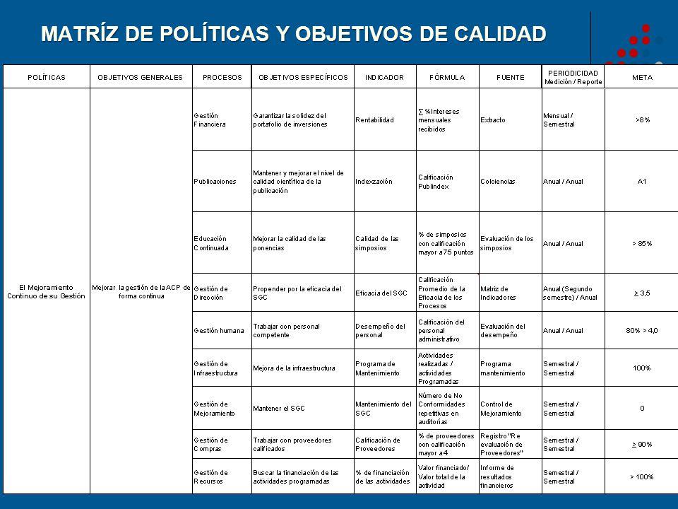 MATRÍZ DE POLÍTICAS Y OBJETIVOS DE CALIDAD